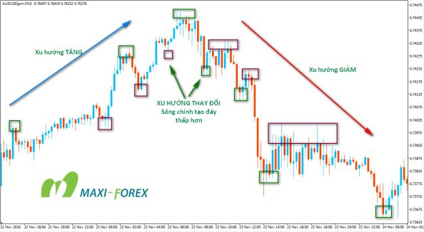 UpTrend-to-DownTrend